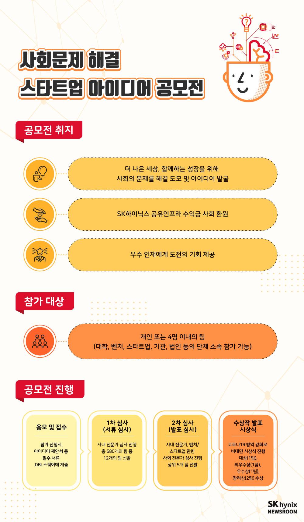 사회문제 해결 스타트업 아이디어 공모전의 취지, 참가대상, 공모전 진행에 대한 인포그래픽