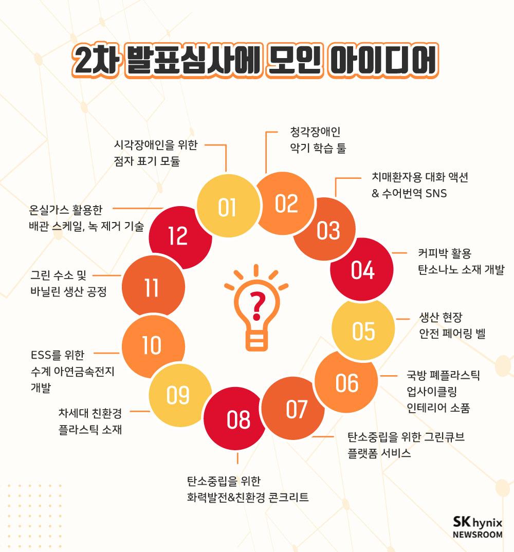 사회문제 해결 스타트업 아이디어 공모전 2차 발표심사에 모인 아이디어 인포그래픽